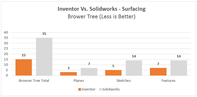 autodesk inventor vs dassault systemes solidworks surfacing browser tree