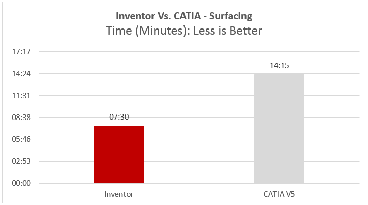 surfacing showdown inventor vs catia speed graph
